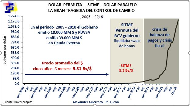 Economía Política del dólar paralelo e hiperinflación: Dolarización ?