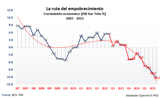 PIB Trim a 2015