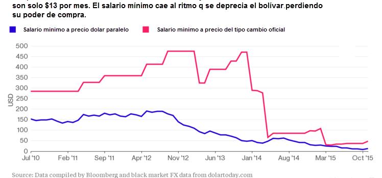 La paradoja del salario mínimo y la hiperinflación