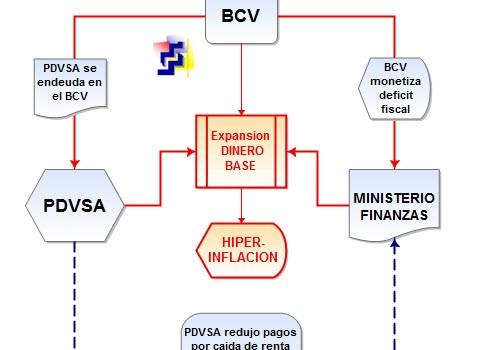 Definiendo la hiperinflación: Babilonia venezolana