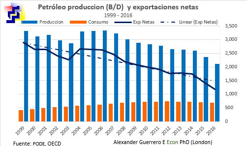 oil net export