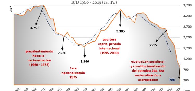 «Tragedia de los «commons» y el petróleo en Venezuela, la verdadera historia de una muerte anunciada.