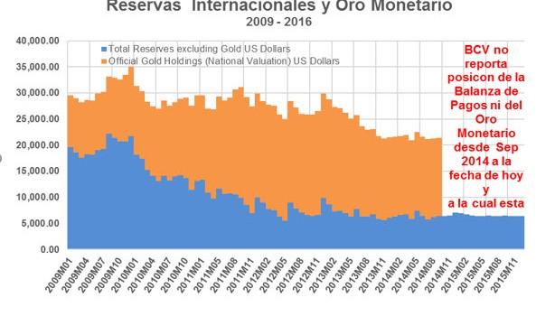 ¿Pero dónde están los dólares y el oro monetario?