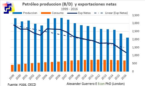 oil net export
