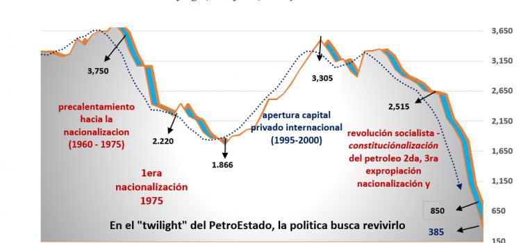 El nuevo consenso petrolero: la clase política al PetroEstado colapsado, la Santa María de la industria petrolera. ¡¡Sin propiedad ni derechos de propiedad, acá no ha pasado nada, un pis en emergencia humanitaria!!